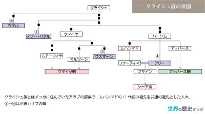 クライシュ族の系図 クライシュ族
