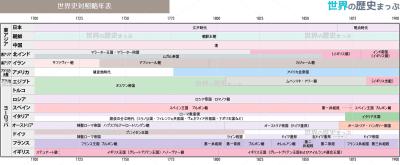世界史対照略年表(1700〜1900)