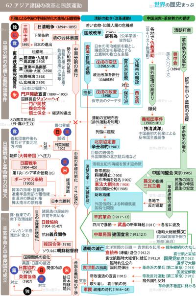 62.アジア諸国の改革と民族運動流れ図