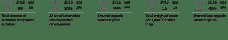 Economical Indicators 02 - SEKEM Sustainability Report 2016