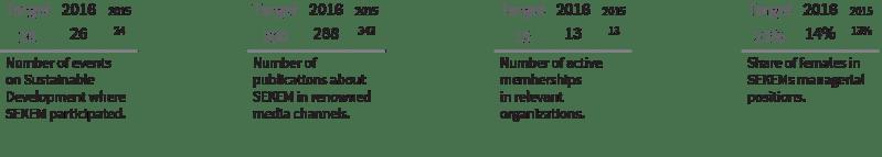 Societal Indicators 01 - SEKEM Sustainability Report 2016
