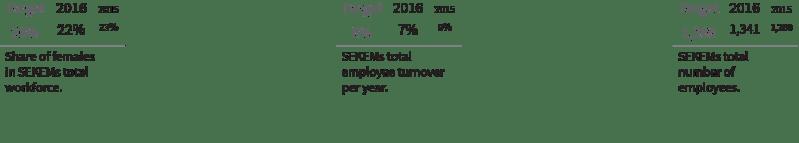 Societal Indicators 02 - SEKEM Sustainability Report 2016