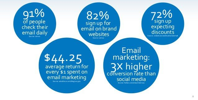 email subscribers stats