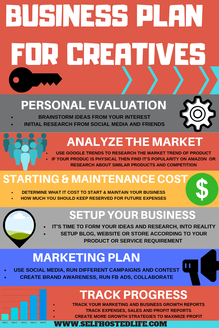 An #infographic that brings you a business plan #template that work for almosy every business whether it is an online business or an offline. Plus click to learn more about business planning and start your own, from top 5 online #business ideas inside the article.