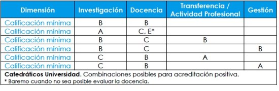 Tabla catedraticos universidad-acreditacion-aneca-positiva-selfoffice-academia