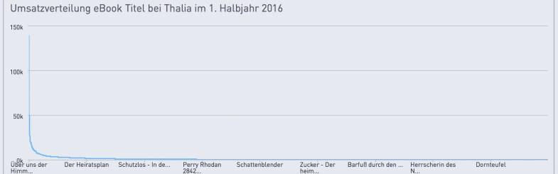 Umsatz-titel-thalia-2016