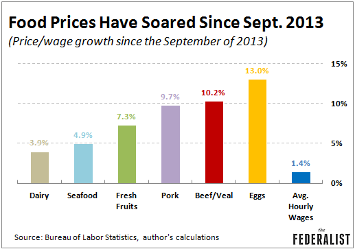 Food-Prices-Since-Sept.-2013