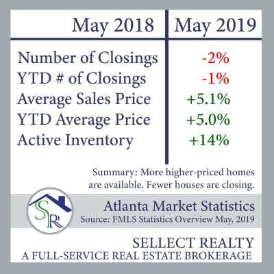 Metro Atlanta Real Estate Market Update – May 2019