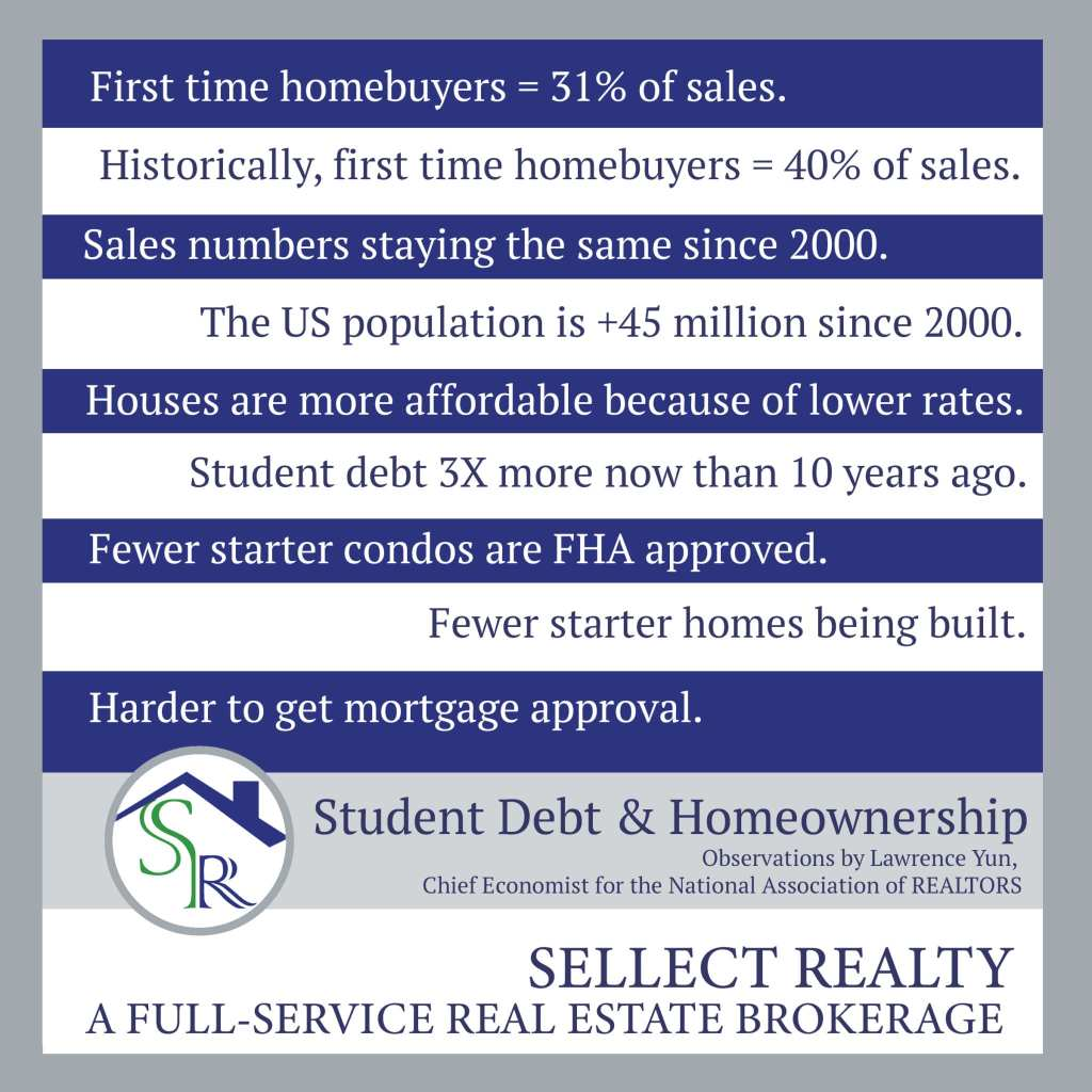 Sellect Realty August 2019 Real Estate Economy and Student Debt