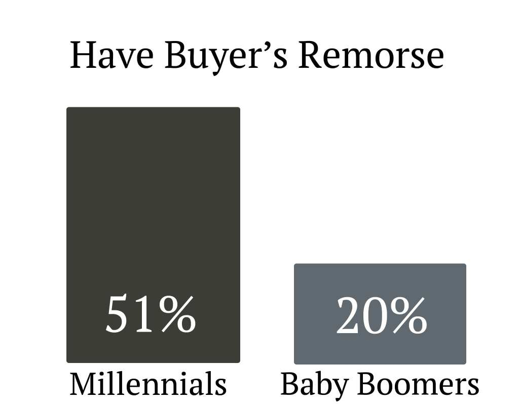 Millennial Homes Sellect Realty Atlanta Ga