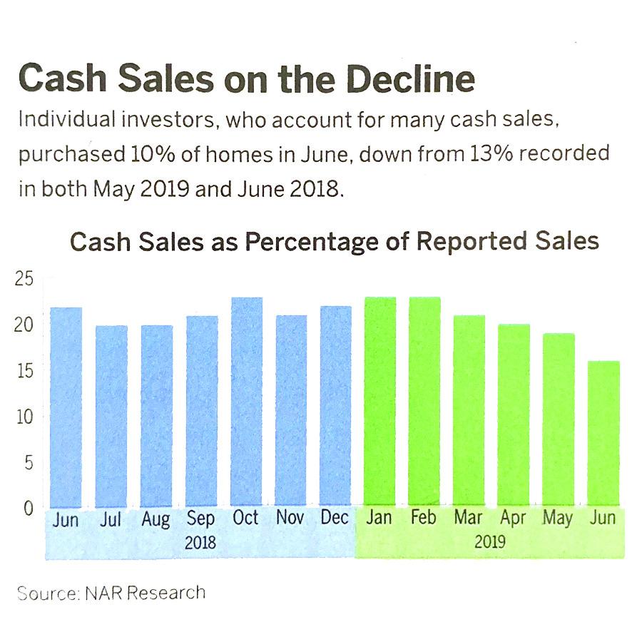 Cash Sales Decline