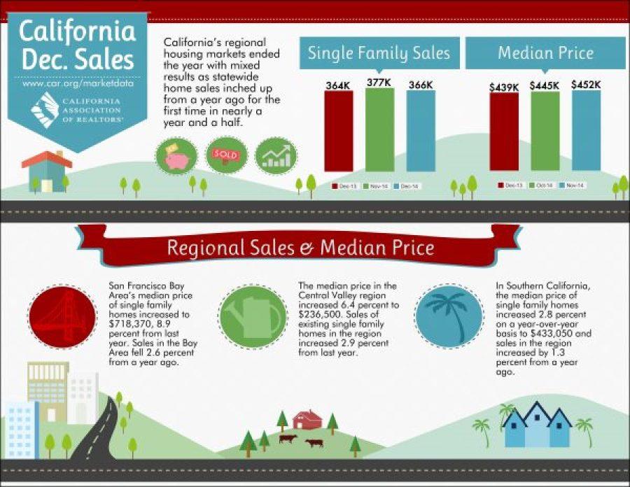 December 2014 Real Estate Market Infographic
