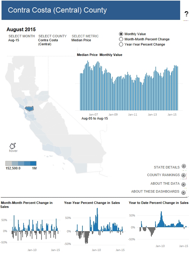 Contra Costa County Housing Statistics
