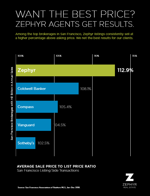 Zephyr Agents Get Results