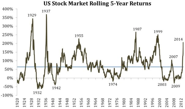 5-year-rolling-returns