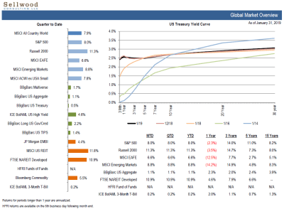 https://www.sellwoodconsulting.com/wp-content/uploads/2019/02/Market-Snapshot.png
