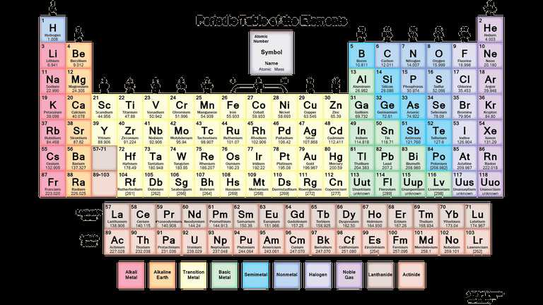 6th Grade Periodic Table Worksheets Also Free Pdf Chemistry Worksheets to Download or Print