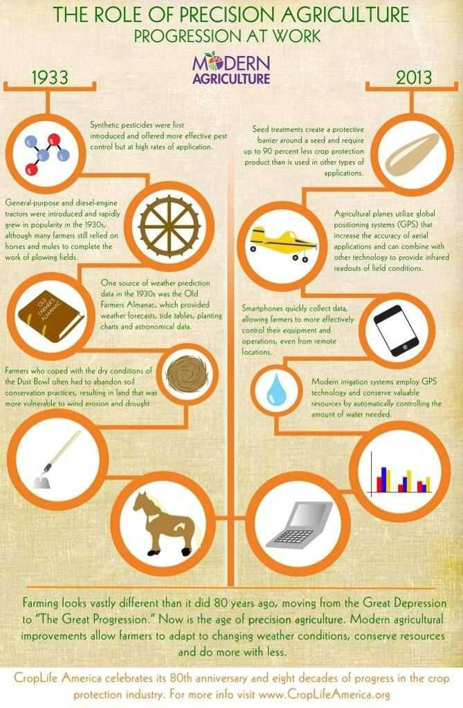 Agriculture Careers Worksheet together with 235 Best Education Images On Pinterest