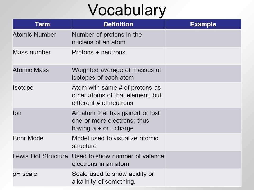 Atomic Number and Mass Number Worksheet Along with Unit 4 atoms and the Periodic Table Ppt Video Online
