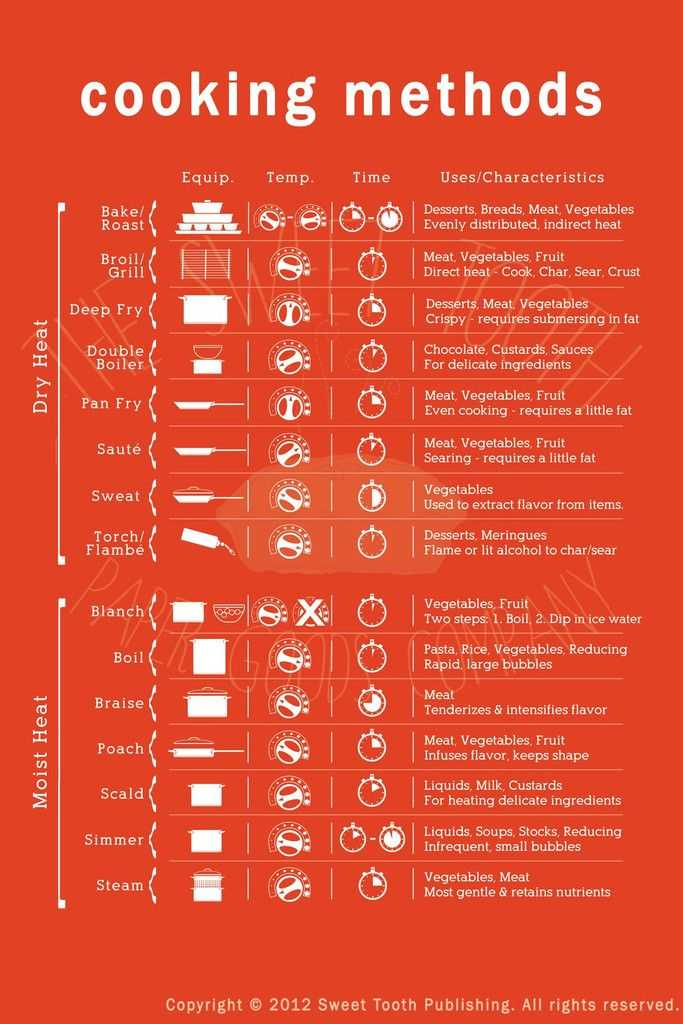 Basic Cooking Terms Worksheet Also 23 Best Culinary Techniques Images On Pinterest