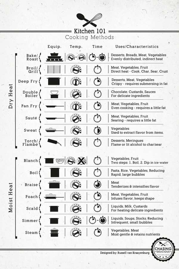 Basic Cooking Terms Worksheet and Cooking Terms Worksheet Gallery Worksheet Math for Kids