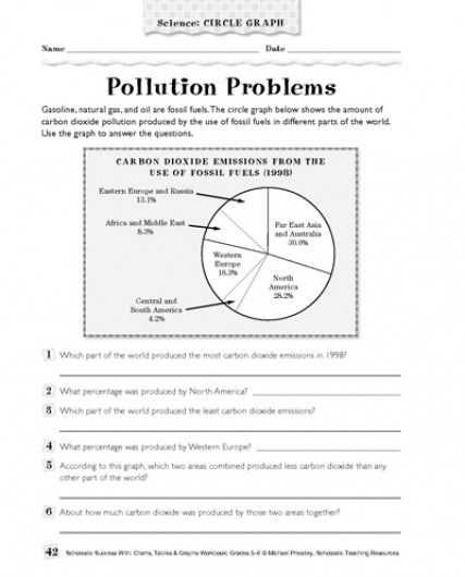 Bill Nye Pollution solutions Worksheet Answers as Well as Pollution Problems Science Circle Graph Parents