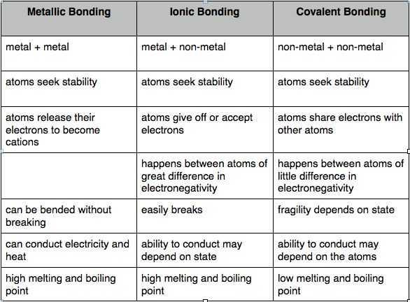 Bonding Basics Worksheet and 115 Best Chem Bonding Images On Pinterest