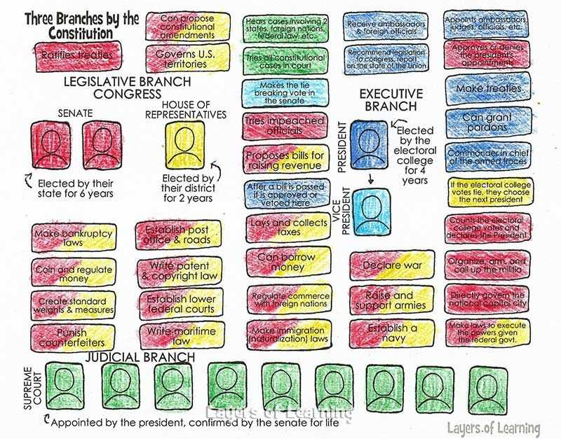 Branches Of Government for Kids Worksheet together with Three Branches Of Government Worksheet