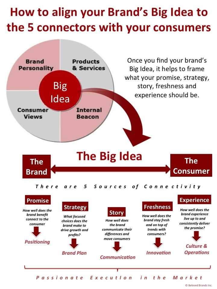 Brand Development Worksheet Along with 119 Best Brand Strategy and tools Images On Pinterest