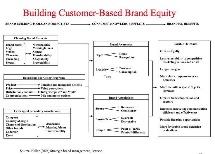 Brand Development Worksheet Also 30 Best Brand Equity and Valuation Images On Pinterest