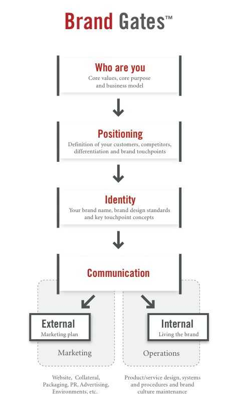 Brand Development Worksheet together with 7 Best Brand Identity Process Images On Pinterest