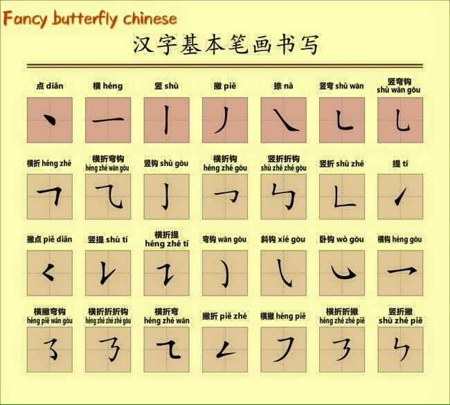 Chinese Character Stroke order Worksheet Generator Also Don T Know How to Write Chinese Think Chinese is Like A Drawing