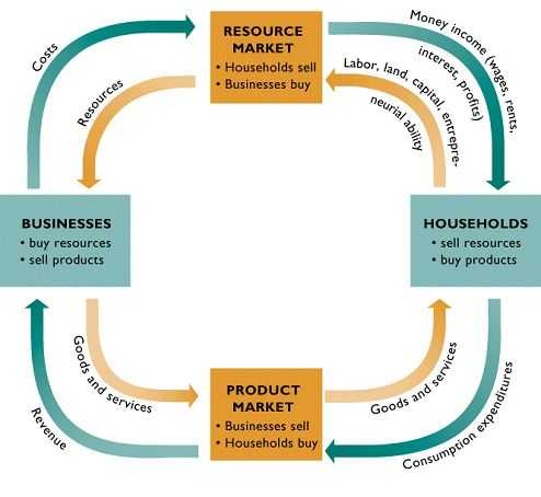 Circular Flow Of Economic Activity Worksheet Answers as Well as 91 Best Economics Images On Pinterest