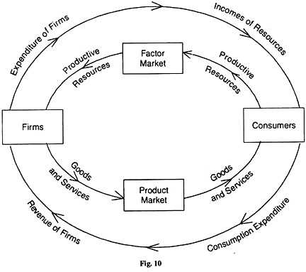 Circular Flow Of Economic Activity Worksheet Answers together with the Circular Flow Of Economic Activity