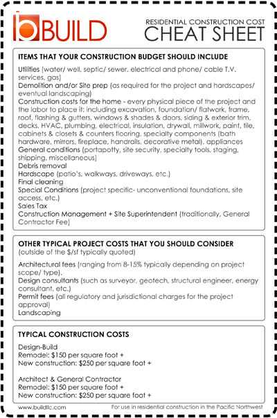 Closing Cost Worksheet Also Residential Construction Cost Cheat Sheet