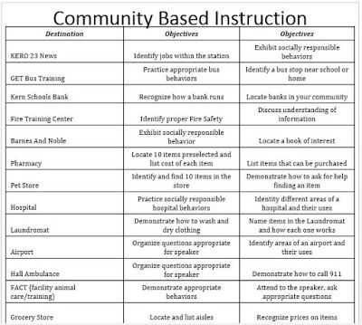 Community Living Skills Worksheets or 30 Best Munity Based Instruction Images On Pinterest