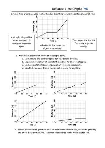 Distance and Displacement Worksheet Answers and Introduction to Interpreting Distance Time Graphs then 4 Graphs