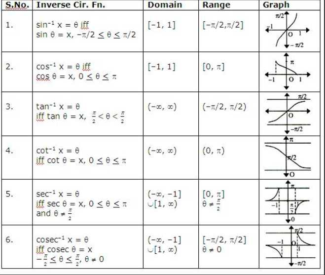 Domain and Range From A Graph Worksheet and Evaluating Functions Domain and Range Worksheet Kidz Activities