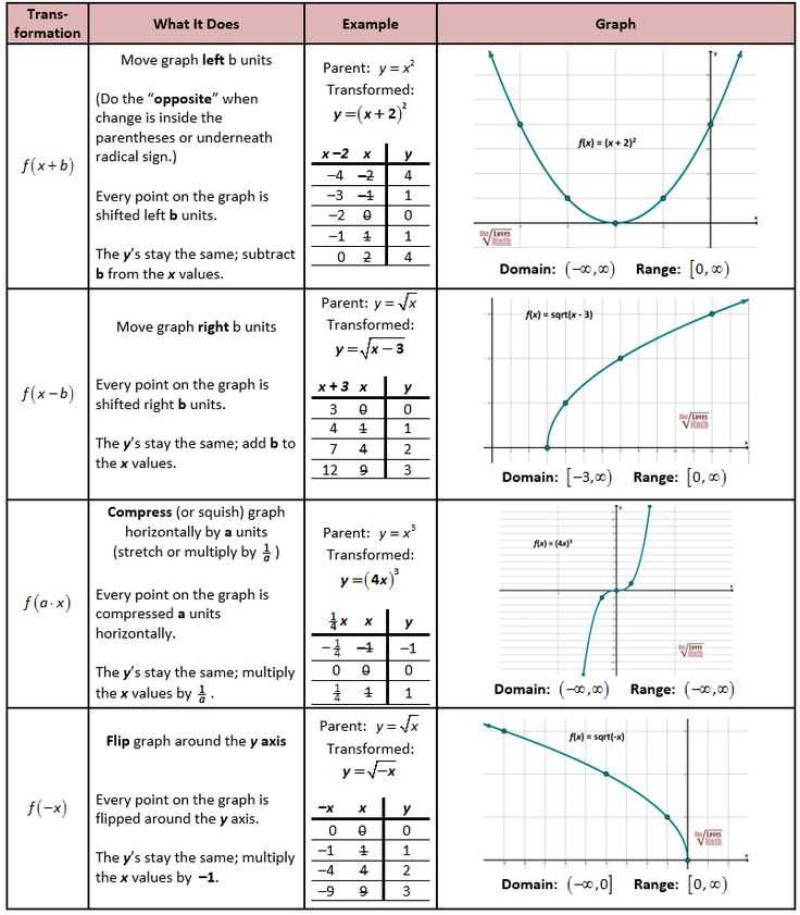 Domain and Range From A Graph Worksheet and Lovely Transformations Worksheet Inspirational Worksheet Templates