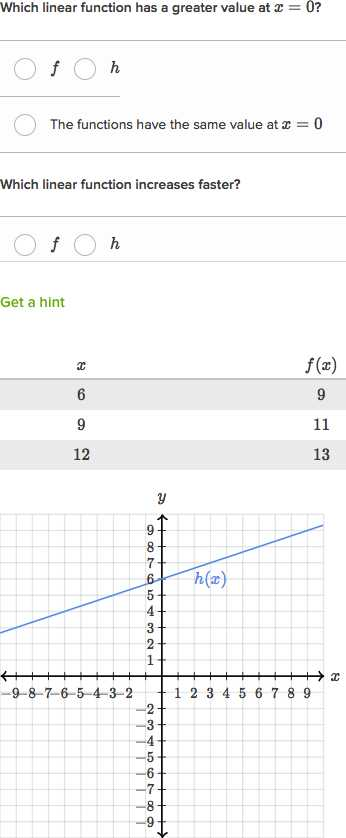 Domain and Range Practice Worksheet together with New Piecewise Functions Worksheet Beautiful Domain & Range