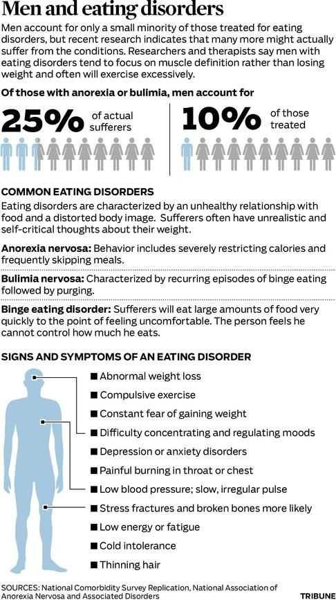 Eating Disorder Treatment Worksheets Also Statistics and Facts About Men with Eating Disorders Only Of