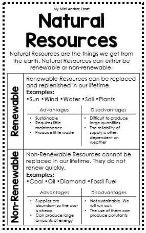 Energy Resources Worksheet Along with 23 Best Renewable and Nonrenewable Images On Pinterest