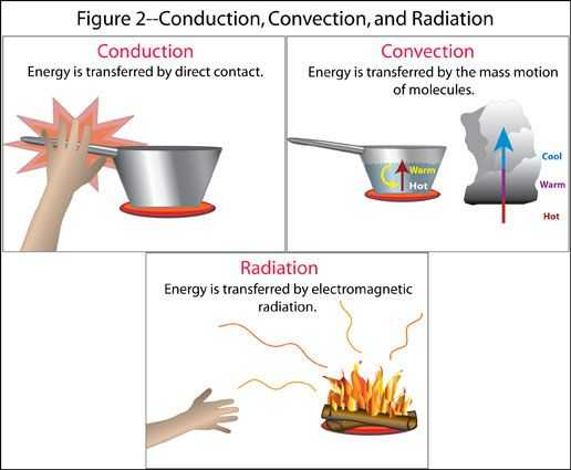 Energy Worksheet 2 Conduction Convection and Radiation Answer Key and 328 Best Physci Energy Images On Pinterest