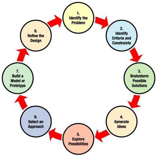 Engineering Design Process Worksheet Answers as Well as Engineering Design Process Nasa Graphic Article On the Process