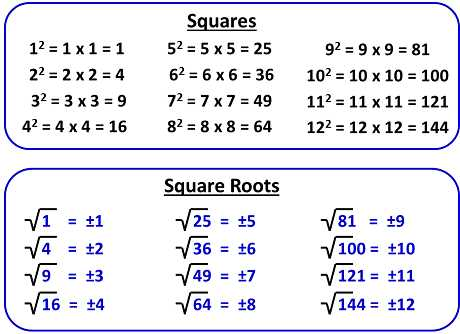 Estimating Square Roots Worksheet and Objective 6 5 Positive Exponents and Perfect Squares Bull Run