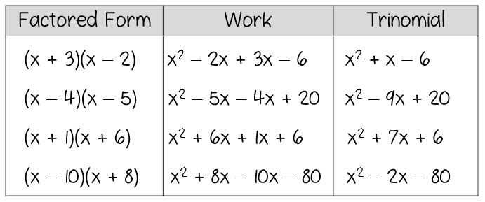 Factoring Quadratics Worksheet and Factoring by Grouping Worksheet Algebra 2 Answers Fresh Discovery