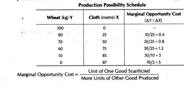 Factors Of Production Worksheet Answers Along with Important Questions for Class 12 Economics Central Problems Of An