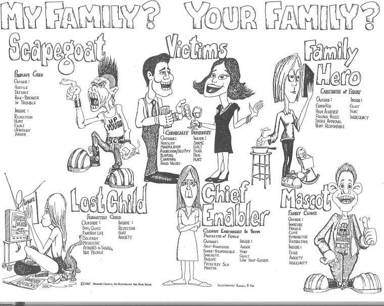 Family Roles In Addiction Worksheets and Dysfunctional Family Roles Worksheet Unique Roles In An Addict