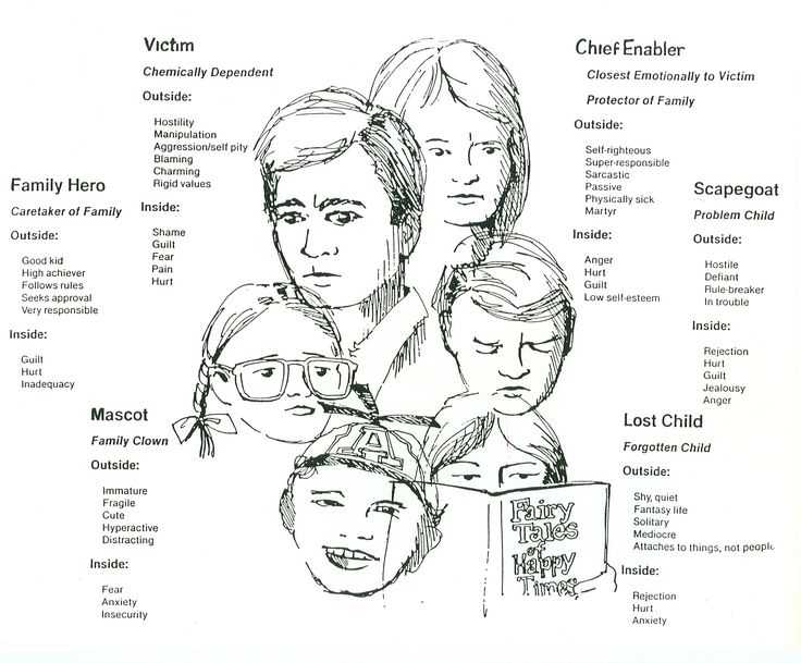 Family Roles In Addiction Worksheets together with 58 Best Acoa Images On Pinterest