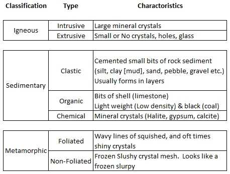 Fossil formation Worksheet as Well as Rock Worksheet Worksheets for All